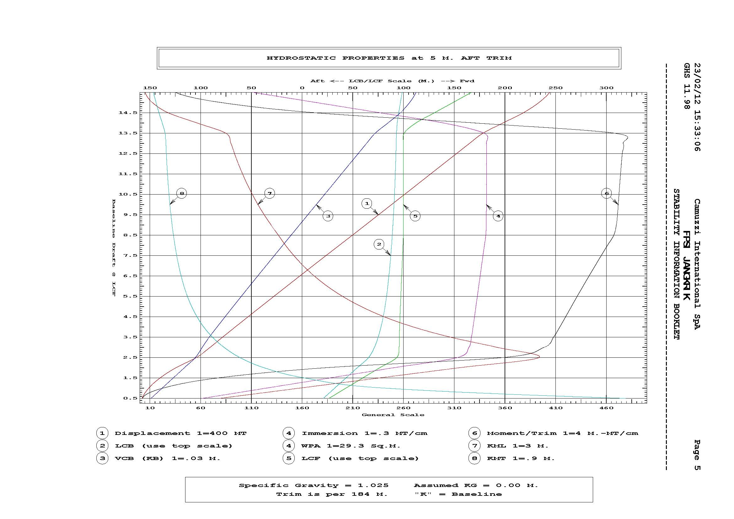 STAB-0-HYDROSTATIC-TABLES-CURVES-DRAFT-23-02-12_Page_05 What Is A Schematic Plan on cell plans, design plans, pool deck plans, table plans, project plans, switch plans, layout plans, electrical plans, construction plans, data plans, preliminary plans, architectural plans, living room plans, power plans, strategic plans, mechanical plans, line plans, box plans,